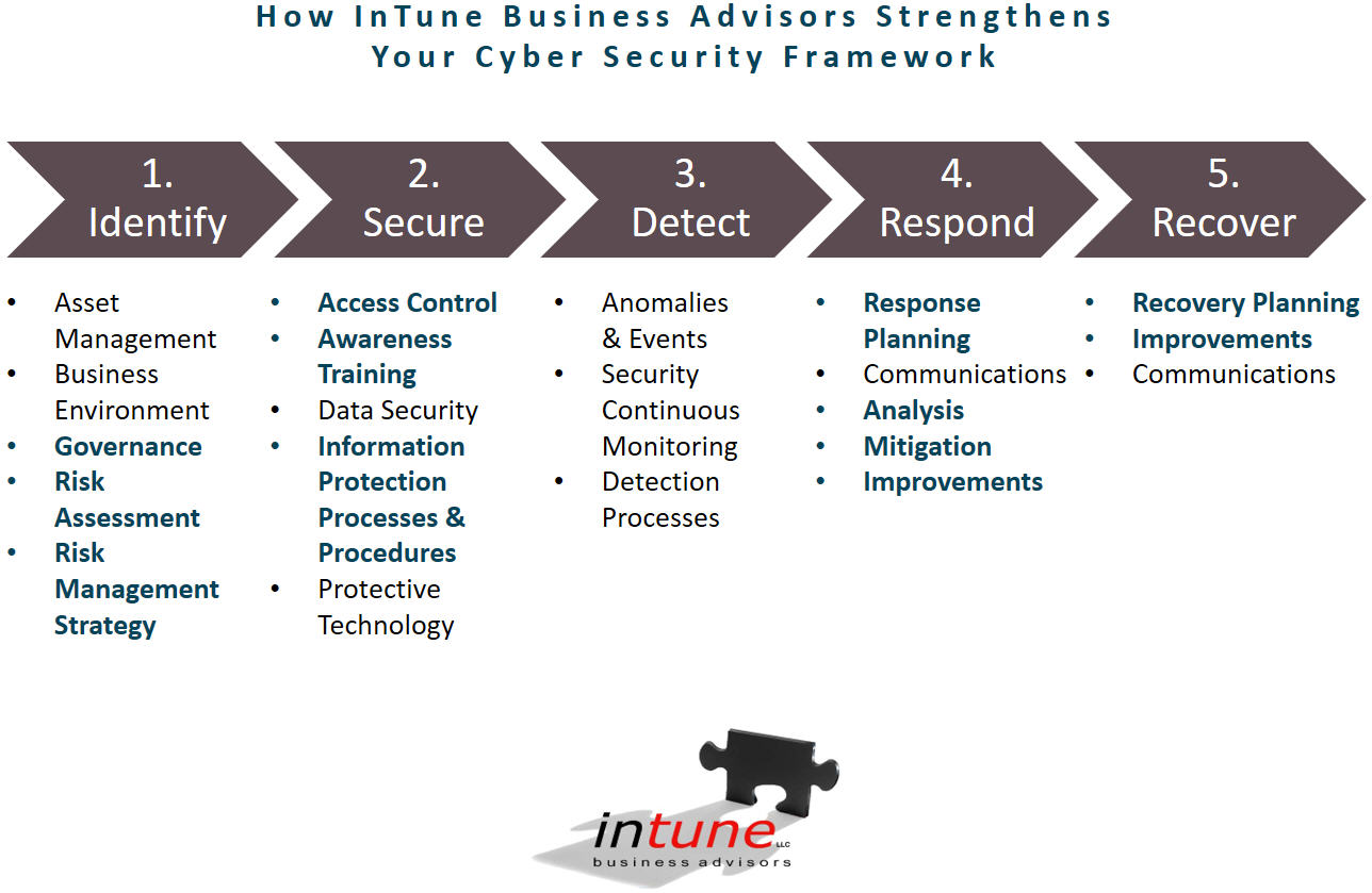 Cyber Security - InTune Business Advisors LLC