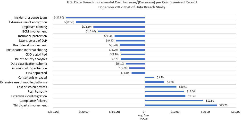 Ponemon U.S. Data Breach Cost Factors